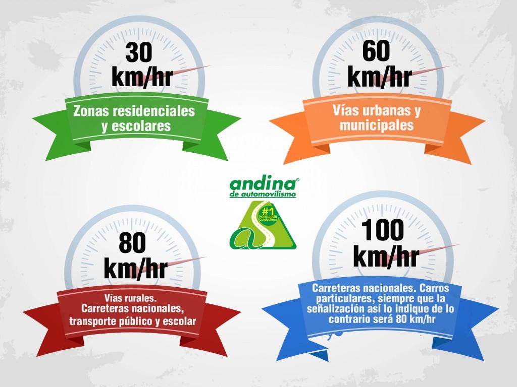 velocidades_andina