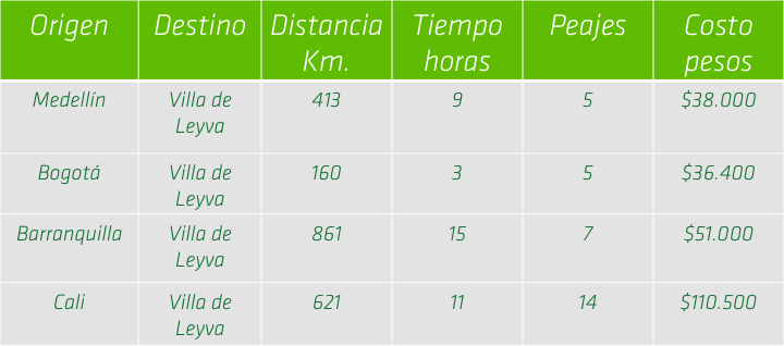 distancia desde las cuatro principales ciudades de Colombia para llegar a Villa de Leyva